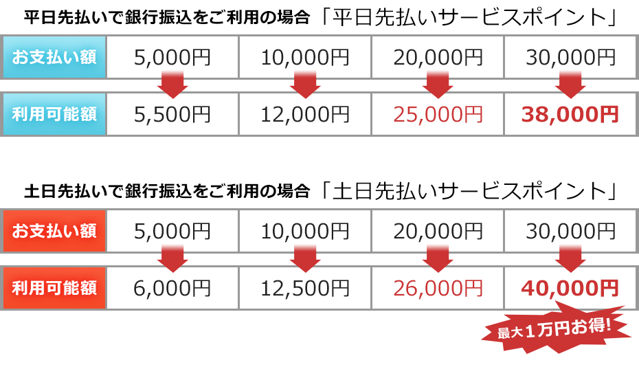 サービスポイント表