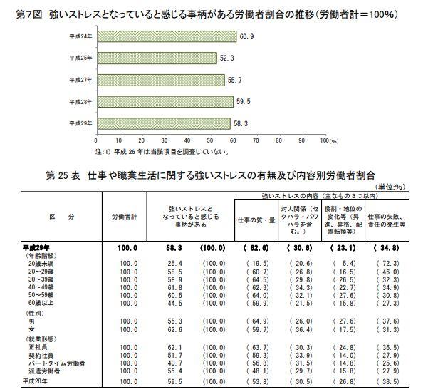 平成29年労働安全衛生調査(実態調査)